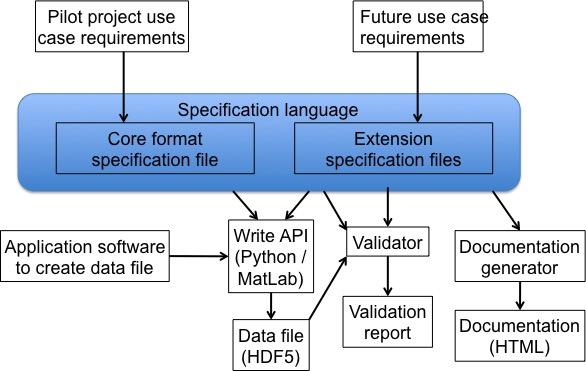 2  h5gate format specification language — NWB API-Python 0 8